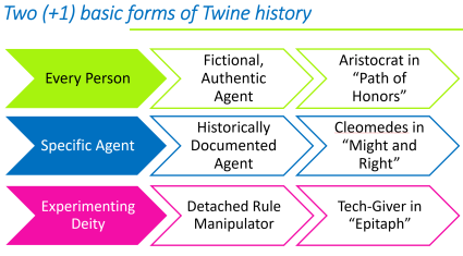 Types of Twine histories